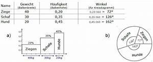 Stochastik Wahrscheinlichkeit Berechnen : mittelwert standardabweichung stochastik diagrammtypen venn diagramm mathe ~ Themetempest.com Abrechnung