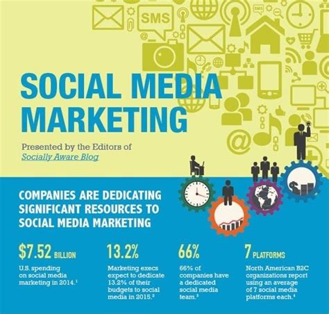 state  social media marketing   infographic