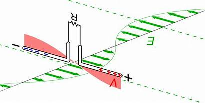 Antenna Dipole Animation Receiving Radio Waves Communication