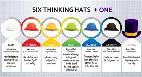 edward de bono  thinking hats provide strong stimulus