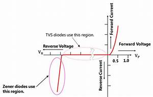 Voltage Regulator Diodes  Zener Diodes