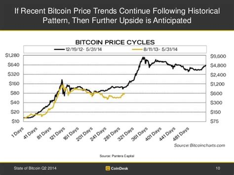 2017 is a year that lives in crypto history. If Recent Bitcoin Price Trends