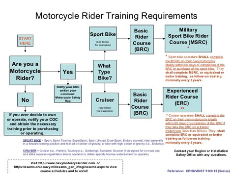 Motorcycle Rider Flow Chart 25 Mar 09
