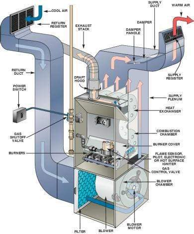 furnace cleaning sani clean air duct cleaning metro