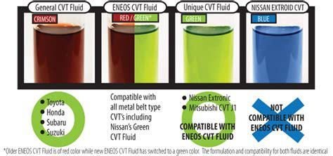 Eneos Cvt Fluid (3084-300) 0,946л