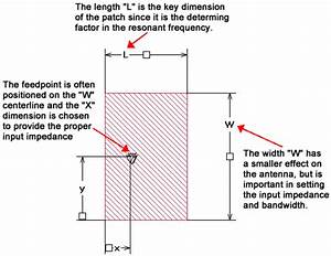 Setting Up A Rectangular Patch Model In Sonnet