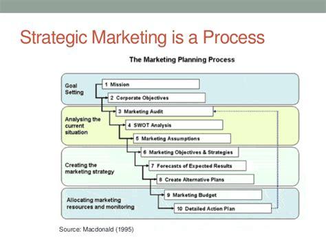 Sales & Marketing Planning Resource