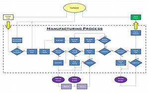 Best Photos Of Manufacturing Process Flow Diagram Example