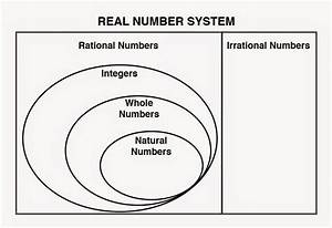 Real Number System Venn Diagram