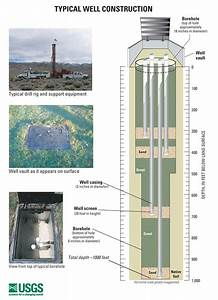 Groundwater-level Monitoring