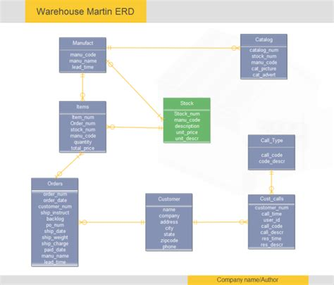 warehouse martin erd examples  templates