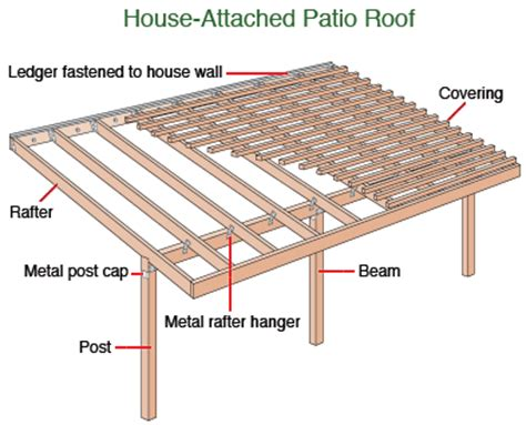 what is involved in building a patio roof patio roofing