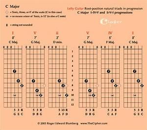 Guitar String Key Chart Lefty Guitar Chord Progressions I Iv V And Ii V I Of Major