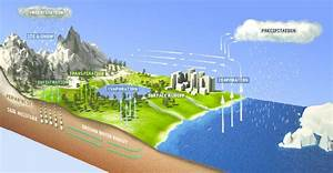 Schematic Illustration Of The Hydrological Cycle  Courtesy