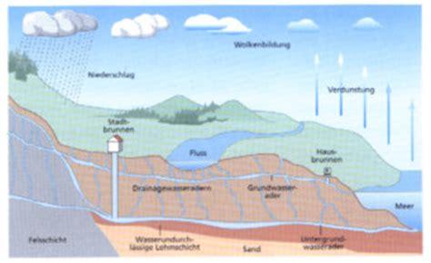 Wasseradern Und Erdstrahlen Glaubenssache Oder Nicht by Schutz Vor Wasseradern Sch 228 Dliche Strahlung