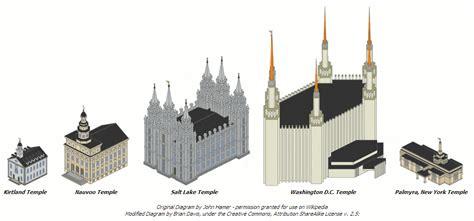 sofismas mormonas templo mormon  de dios  de los hombres