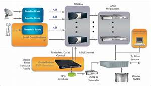 Guidebuilder U00ae Epg System For Cable Tv Operators