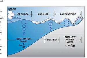 Conceptual Model Showing The Propagation Of Ocean Waves