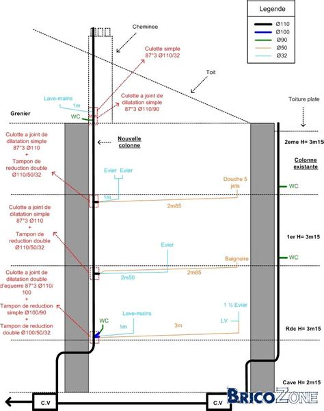 bac pro cuisine schéma évacuation eau