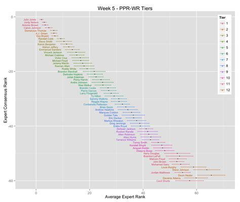 data math  week  tiers