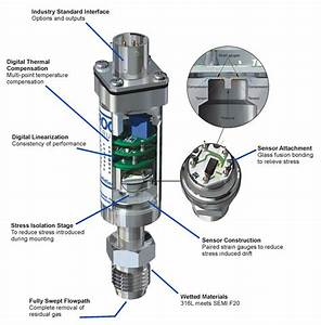 Pressure  U0026 Vacuum Control Instruments