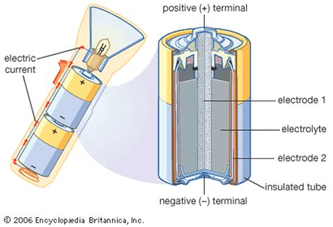Section Diagram Led Flashlight by Electrolyte Flashlight And Battery Britannica