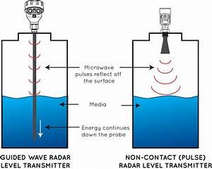 Guided Wave Radar Vs  Pulse Radar Level Transmitters