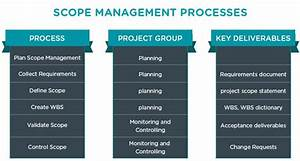 Project scope management what it is and why its important for Scope documents project management