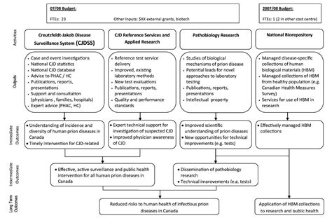 Evaluation Logic Model Template by Archived Evaluation Of The Prion Diseases Program