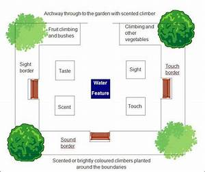 The School Vegetable Patch  Planning A Sensory Garden