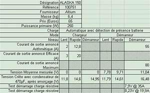 Chargeurs De Batterie Automatiques Avec Maintien De Charge : info electrique chargeur de batterie principe comparatif pr cautions ~ Medecine-chirurgie-esthetiques.com Avis de Voitures