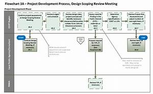 Flowchart 3a  Project Development Process  Design Scoping
