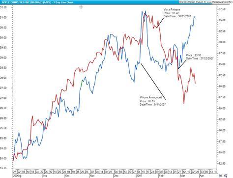 microsoft stock price history wmt stock price