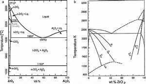 Amorphous And Crystalline Phase Formation During