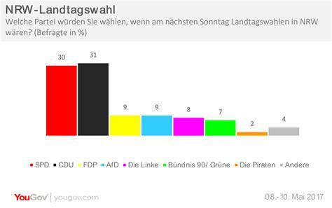 Die wahllokale sind noch bis 18 uhr geöffnet. YouGov | NRW-Landtagswahl: Enges Rennen zwischen CDU und SPD