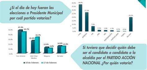 Preferencias Electorales en Aguascalientes (2): Intención ...