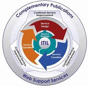 Itil Version 3 Core Books  Ogc Source