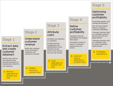 EY - Performance Journal 7.2 - EY - India