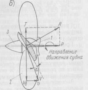 Скорость движения и угол атаки элемента лопасти винта
