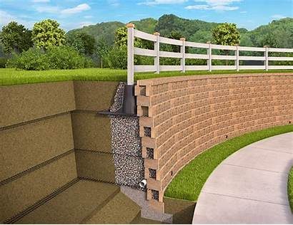 Sleeve Retaining Wall System Fence Anchoring Geogrid