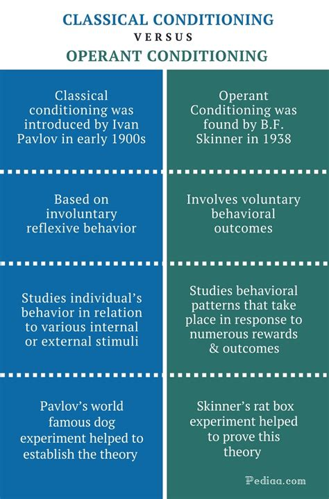 difference  classical  operant conditioning