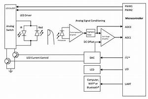 Pulse Oximeter Using Analog Devices And Dspic Dscs