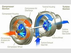 How exactly is air compressed in a turbo charger? Is there