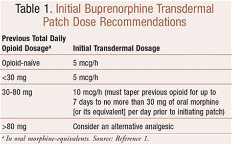 buprenorphine transdermal patch  overview    chronic pain