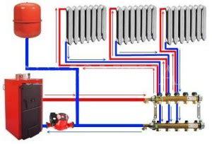 Расчет отопления по объему помещения калькулятор всё об отоплении