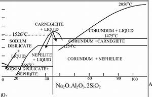 The Sodium Oxide    Silica Phase Diagram  19