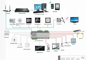 Smart Home Knx : 2018 knx eib gvs k bus home automation system knx room controller in smart home system ~ Watch28wear.com Haus und Dekorationen