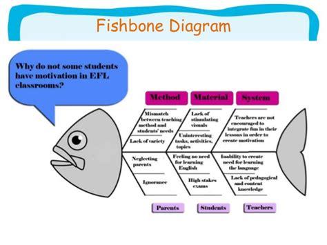 Using Diagram In Teaching by In Education