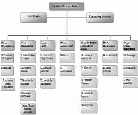 siege de la banque populaire memoire etude analytique d 39 un financement