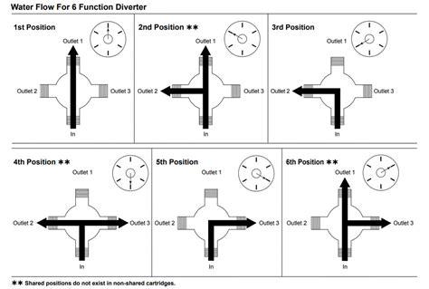 how does a shower diverter work building a custom shower system using a delta shower